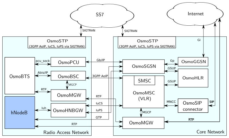 Osmocom Cellular Network Infrastructure
